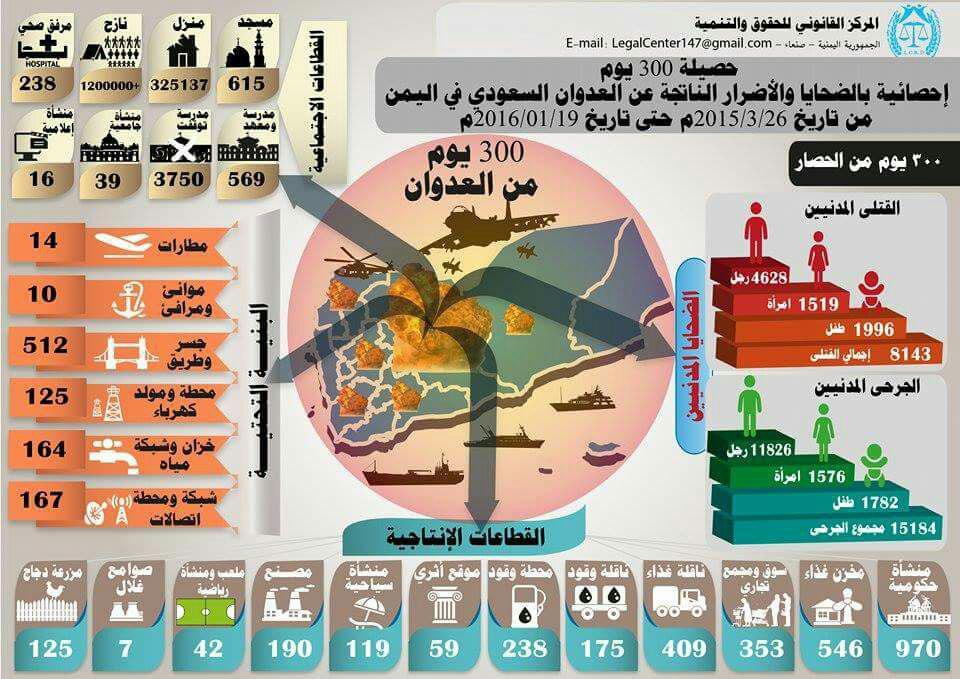 إحصائية 300 يوم من العدوان السعودي على اليمن